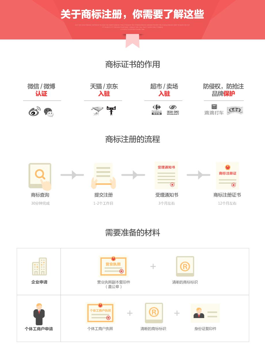商標注冊流程和材料.png