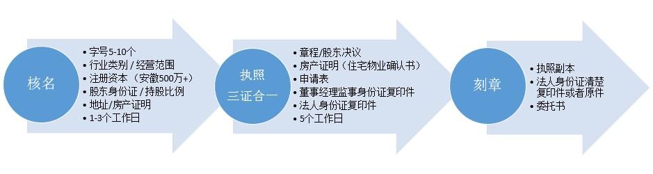 合肥注册公司流程1.jpg