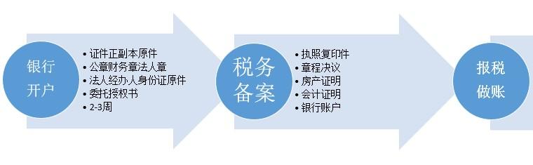 合肥注册公司流程2.jpg