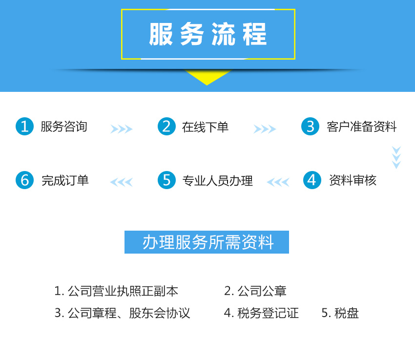 代開發票流程.jpg