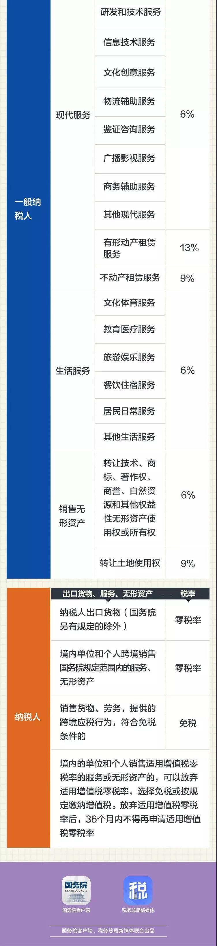 2019最新最全增值税税率 (3).jpg
